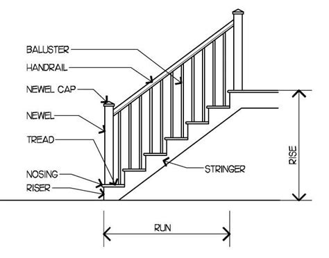 Wooden Stair Rails And Banisters Mind Fingers Stair Parts For Dummies