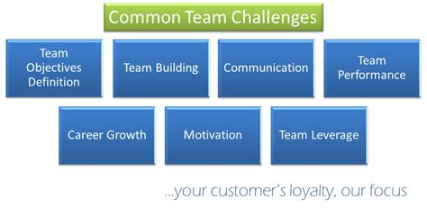 challenges of a team common team challenges positive