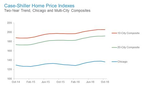 Shiller Home Prices by Shiller Home Price Index October 2016