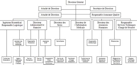 Présentation Lettre Commerciale Afnor Processus D Achat Et Perspectives De Gestion De La Fonction Biom 233 Dicale