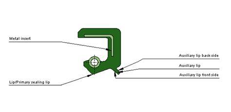electric boat orientation obturaciones radiales de eje