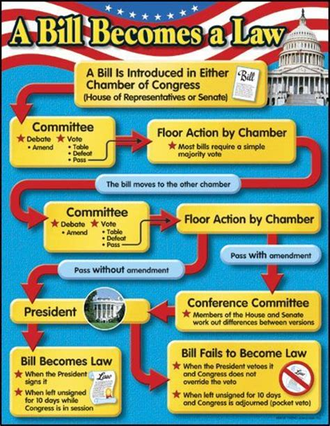 how a bill become a flowchart bill becomes a chart cc cycle 3 history