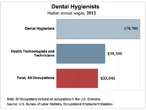 Dental Assistant Salary by Us Dental Hygienists Median Annual Wages In 2012 Was 70 700 Vs 33 840 For The All Us
