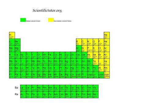 atoms bonding and the periodic metallic bond periodic www pixshark com images