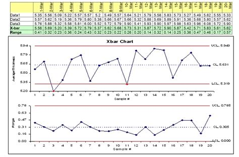 spc charts in excel excel charts in excel template x bar r chart