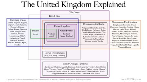 diagram explained the difference between great britain the united