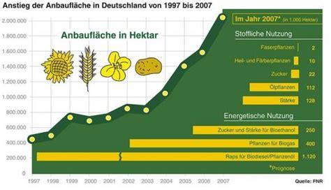 bioethanol vor und nachteile biokraftstoffe hems renewables