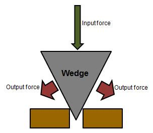 Wedges Simple Fladeo M 2 a wedge is a simple machine that has one thick end and on