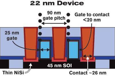 transistor gate pitch looking forward to 22 nm beyond