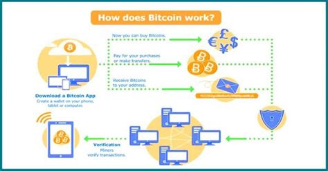 bitcoin how it works what is bitcoin and bitcoin mining how does it work