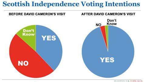 a yes vote in scotland would unleash the most dangerous pie chart how has david cameron s visit to scotland
