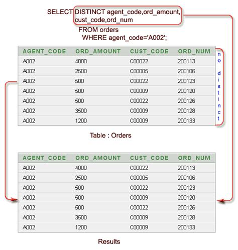 sql select sql select with distinct on columns w3resource
