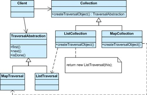 iterator design pattern in software architecture aggregate design pattern 171 free knitting patterns