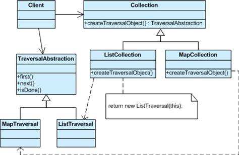 iterator design pattern java exle design pattern 19 behavioral iterator pattern delphi