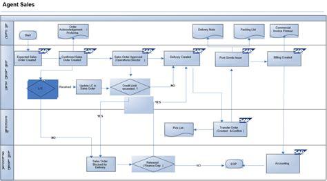 sap sd workflow sap workflow diagram sap get free image about wiring diagram