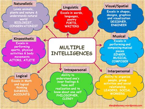 Howard Gardners Theory Of Intelligences Essay by Howard Gardner S Theory Of Intelligences 3 Related Tips For Learning Lrngo