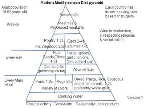 alimenti che contrastano il colesterolo dieta per dimagrire alldiete 232 il sito italiano