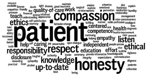 the unspoken words what every health care professional would to say to a patient and canã t books professionalism in the workplace quotes quotesgram