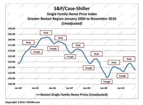 shiller index boston 02038 part 3