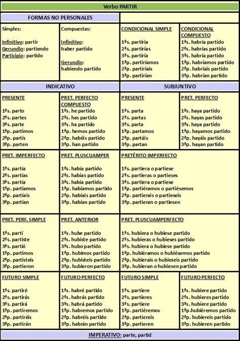 verbos castellanos conjugados los conjugacion de verbos irregulares de cada conjugacion