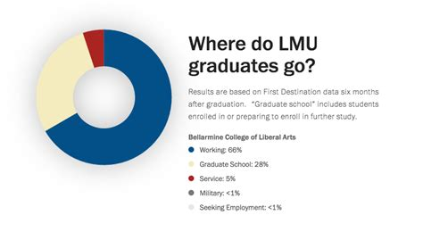 Loyola Mba Requirements by Outcomes Loyola Marymount