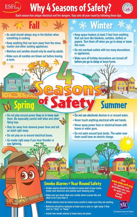 boat safety handout esfi 4 seasons of safety classroom poster