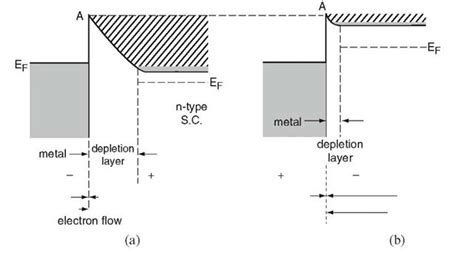 semiconductor metal diode semiconductors electrical properties of materials part 3