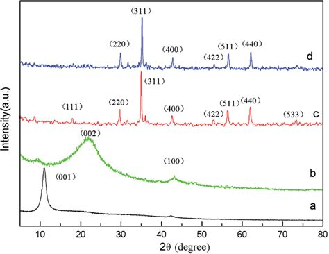 xrd pattern of reduced graphene oxide xrd patterns of a go b rgo c znfe 2 o 4 and d