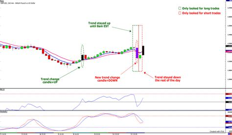 forex cpi candlestick pattern indicator by john powell cowabunga system daily update market seesaw babypips com