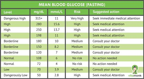 simple blood sugar level guide charts measurements