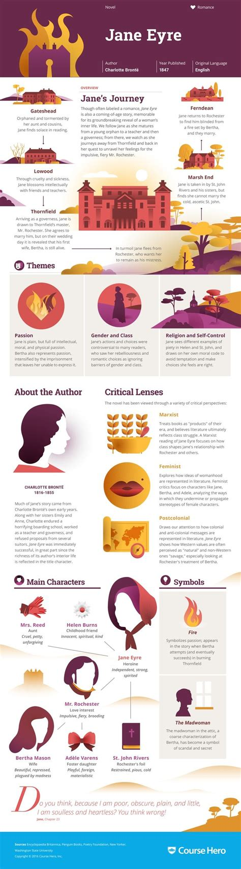 jane eyre chapter 14 themes this jane eyre infographic from course hero is as