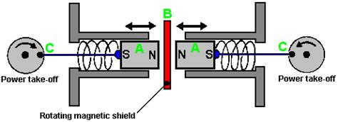 Tesla Shield Generator Index Of Energy News Images Pages
