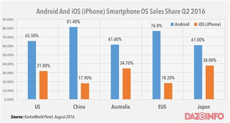apple vs android sales apple iphone continues to lose grounds to android in q2 2016 report
