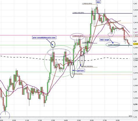 chart pattern types forex chart pattern trading analysis fx market price