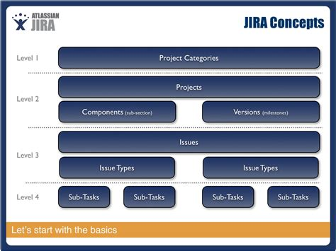 Jira How To Manage Multi Software Projects Stack Overflow Jira Project Management Template