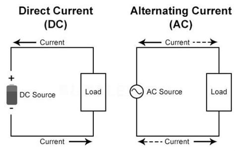 difference between capacitor in ac and dc what is the difference between an ac and dc capacitor 28 images what is the difference