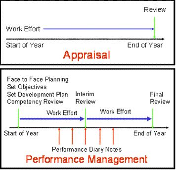 performance management process template maximizing the performance appraisal form