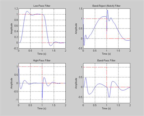 high pass filter time domain matlab high pass filter time domain matlab 28 images bandpass filter bandpass filter transfer