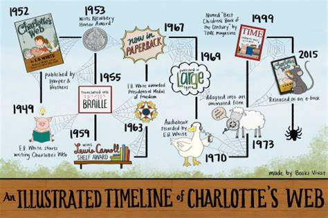 children s stories in american history classic reprint books harpercollins creates an illustrated timeline of