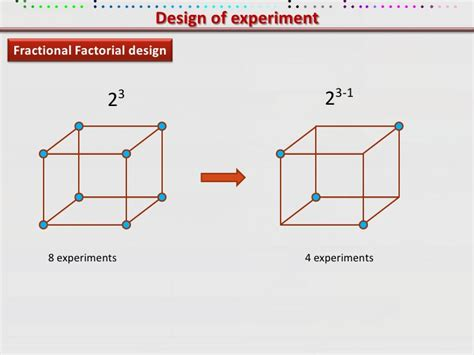 design expert fractional factorial applied statistics and doe mayank