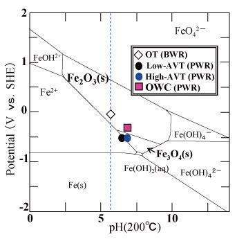 diagramme potentiel ph eau fer iron ph driverlayer search engine