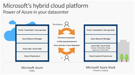 microsoft hybrid cloud unleashed with azure stack and azure books 3 key takeaways from microsoft worldwide partner