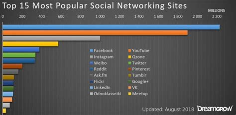 most popular mobile network uk top 15 most popular social networking and apps
