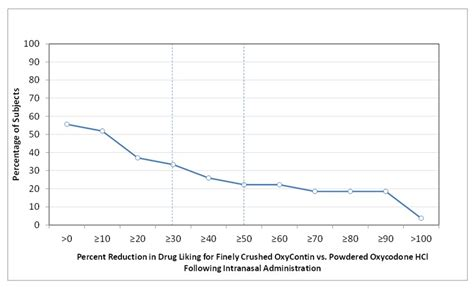 Protocol For Detox Of Extended Release by Oxycodone Hydrochloride Par Pharmaceutical Inc Fda