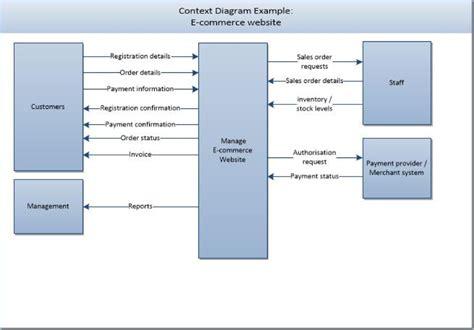 create context diagram creating context for the context diagram analyze