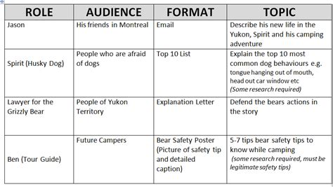 raft writing template 2 peas and a student engagement through choice writing