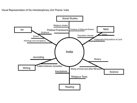 interdisciplinary unit plan template interdisciplinary thematic unit a visual representation