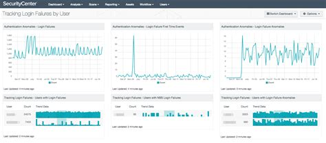 tracking login failures by user sc dashboard tenable