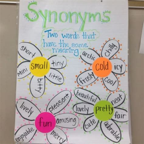 theme idea synonym synonyms anchor chart with a flower theme is perfect for