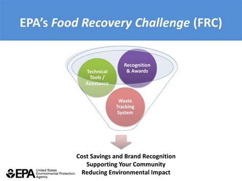 epa s ppt sustainable food waste management through the food